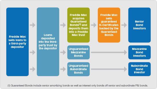 What is a Freddie Mac Apartment Loan?